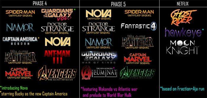 Fantastic Four Filme Reihenfolge